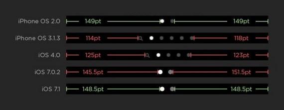 iOS 7.1 corregirá el error de asimetria