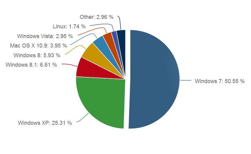Ranking de sistemas operativos Junio 2014
